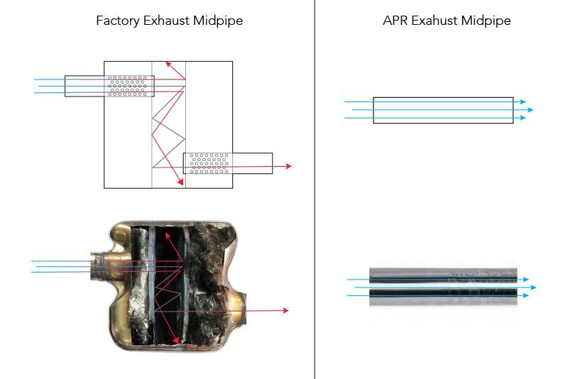 Apr Cast Race Dp Exhaust System - A4  A5  Q5 - B8  B8 5