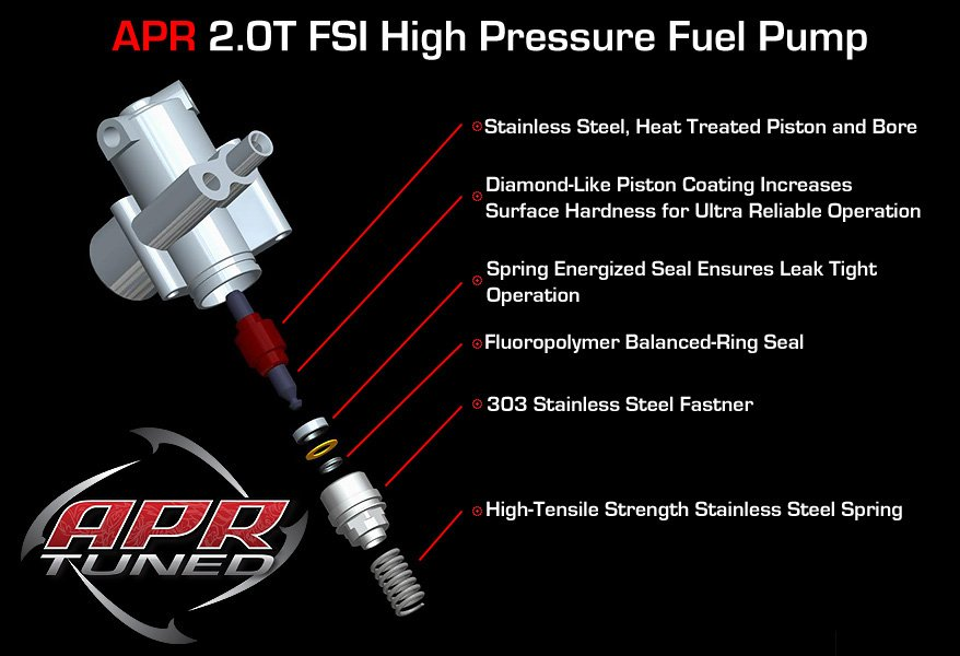 APR 2 0T FSI High Pressure Fuel Pump (HPFP)
