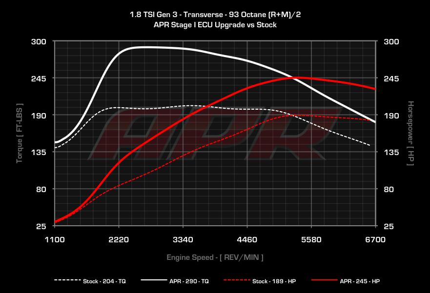 APR 1.8 TSI Gen3 ECU Upgrade