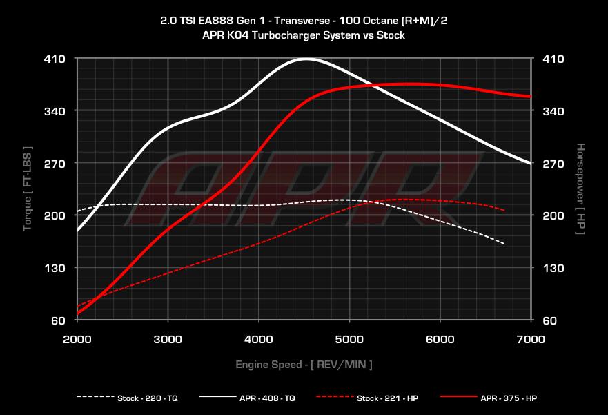 APR 2 0 TSI/TFSI K04 Turbocharger System