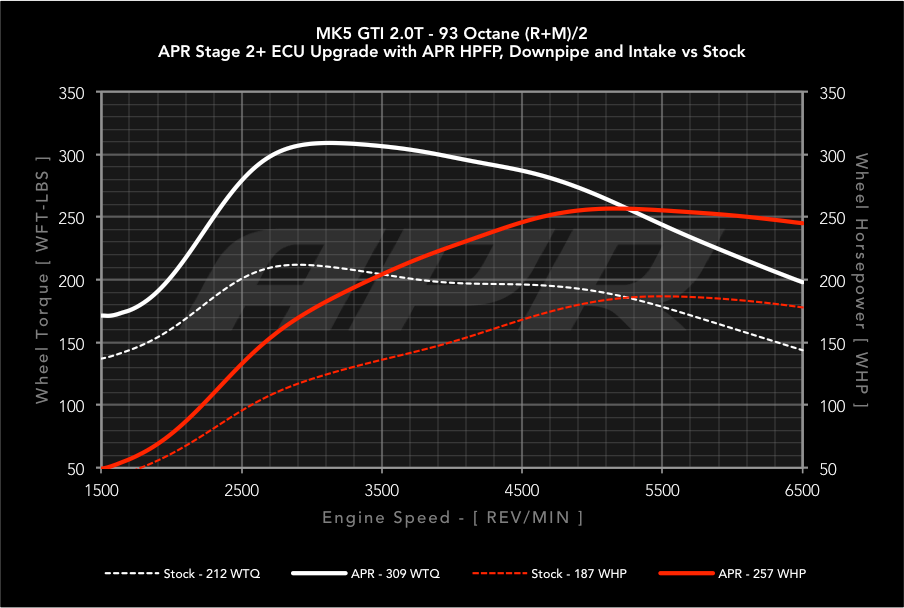 APR 2 0T FSI / TFSI EA113 ECU Upgrade