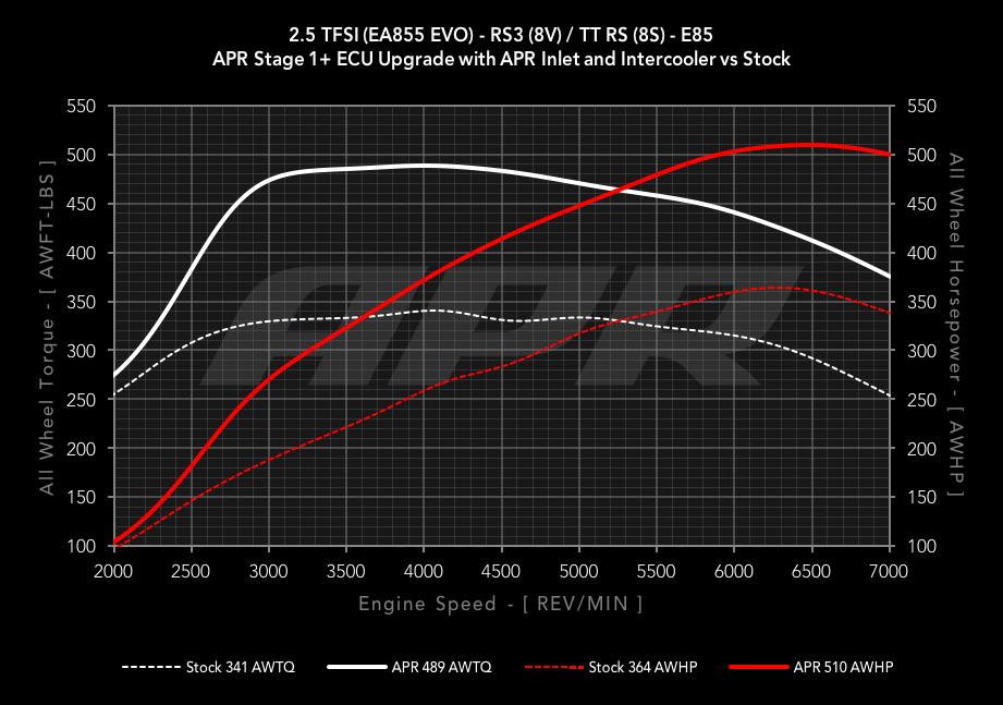APR 2 5 TFSI EA855 EVO ECU Upgrade