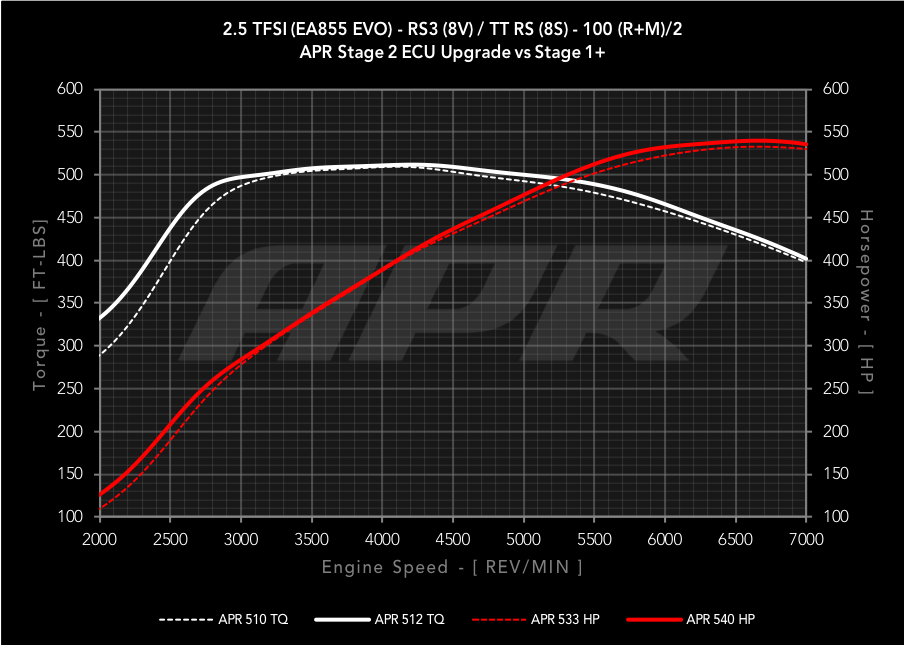 APR Race DP and Midpipes for the 2 5 TFSI EVO