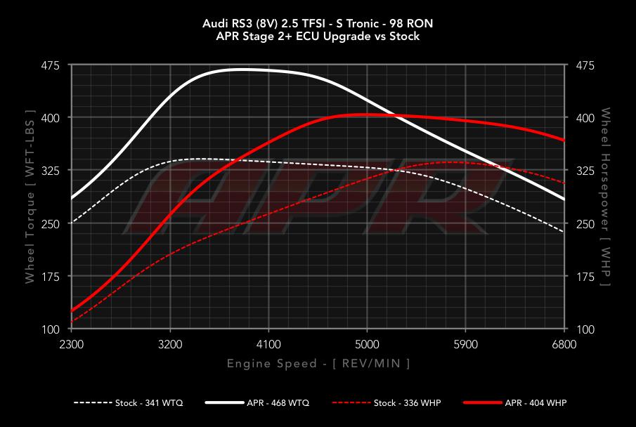 APR ECU Upgrade for the Audi RS3 (8V / MK3) 2 5 TFSI