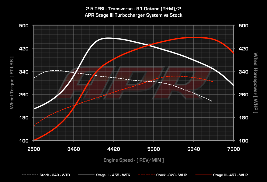 VW/Audi 07K (2.5L 20V I5) Swap Thread