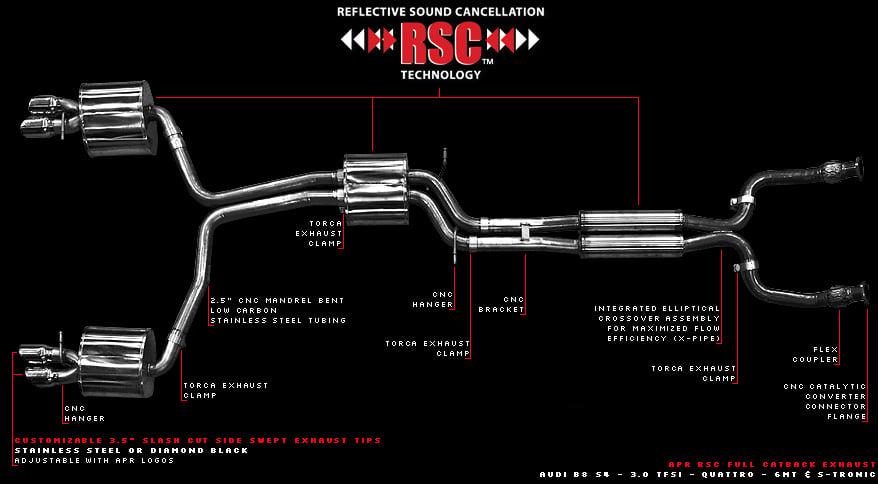 Apr Presents Audi B8 S4 3 0 Tfsi Rsc Performance Exhaust