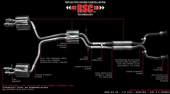 Exhaust Overview