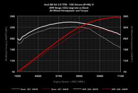30tfsi_b8_s4_stg_1_100_vs_stock_wheel