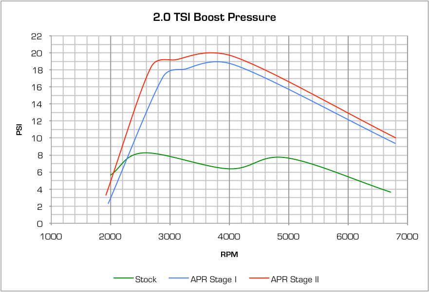 VWVortex com - stock boost pressure
