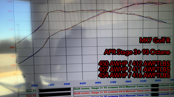 Vwvortex Com Customer Dyno Apr Stage 3 450 Awhp 410 Awftlbs W Video